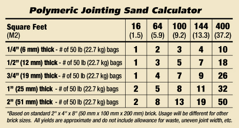 Polymeric Jointing Sand Calculator